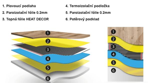 Plovoucí podlaha s topnou fólií Heat Decor